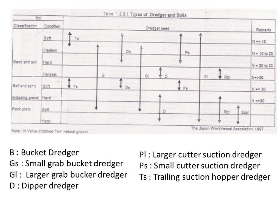 B : Bucket Dredger Gs : Small grab bucket dredger Gl : Larger grab bucker dredger D : Dipper dredger Pl : Larger cutter suction dredger Ps : Small cut