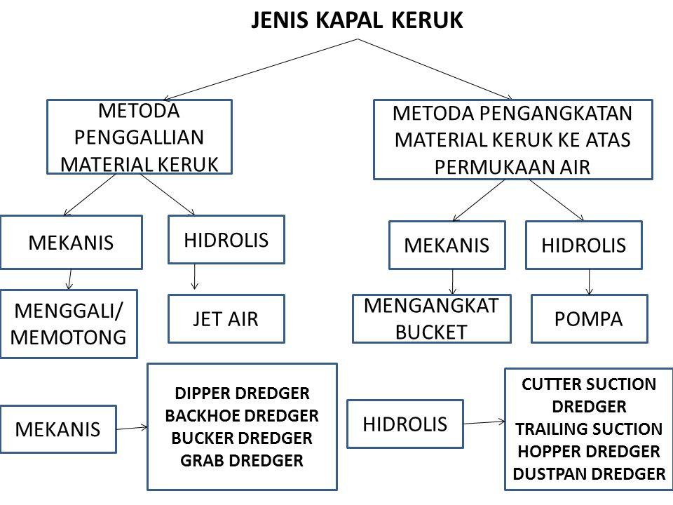 JENIS KAPAL KERUK METODA PENGGALLIAN MATERIAL KERUK MEKANIS HIDROLIS CUTTER SUCTION DREDGER TRAILING SUCTION HOPPER DREDGER DUSTPAN DREDGER DIPPER DRE