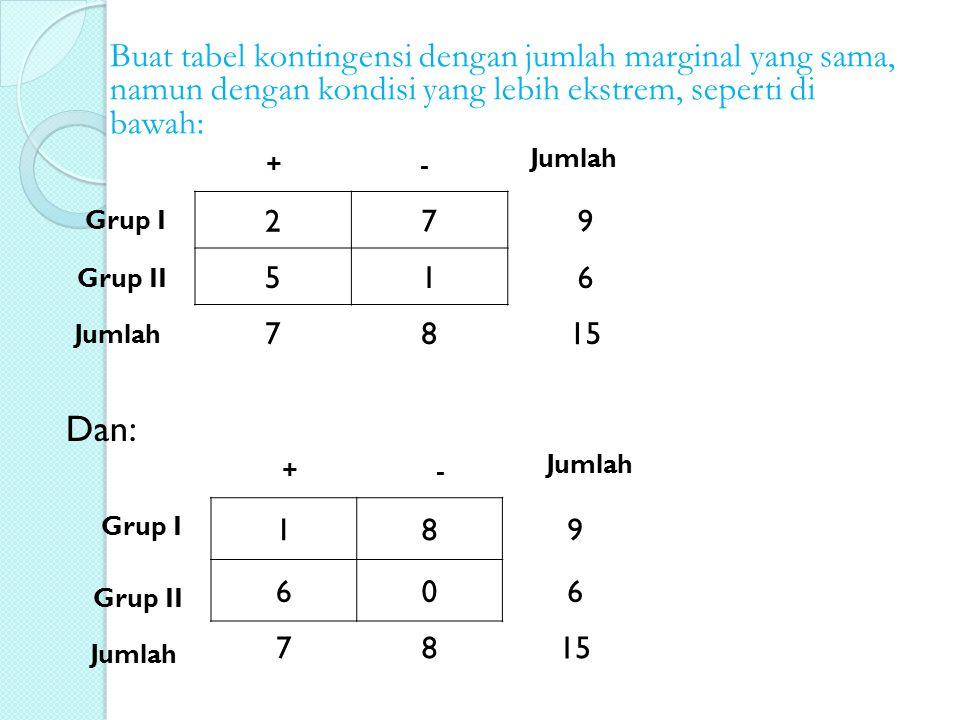 Buat tabel kontingensi dengan jumlah marginal yang sama, namun dengan kondisi yang lebih ekstrem, seperti di bawah: 279 516 7815 Grup I Grup II +- Jum