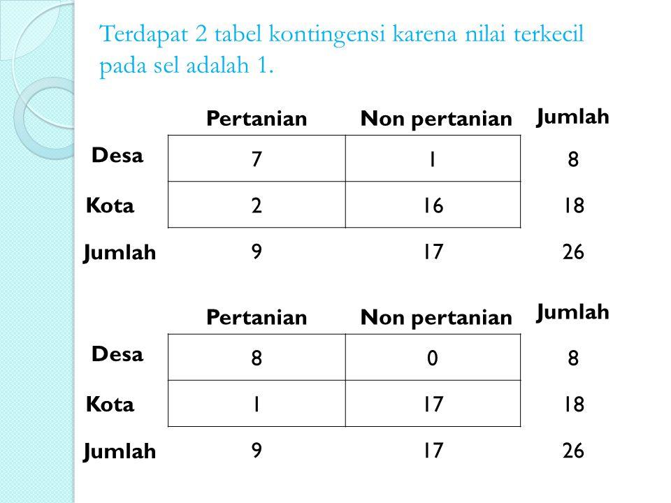 Terdapat 2 tabel kontingensi karena nilai terkecil pada sel adalah 1. 718 21618 91726 Desa Kota PertanianNon pertanian Jumlah 808 11718 91726 Desa Kot