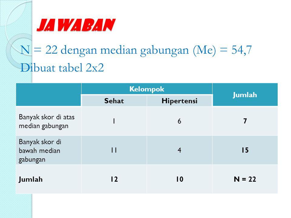 Jawaban N = 22 dengan median gabungan (Me) = 54,7 Dibuat tabel 2x2 Kelompok Jumlah SehatHipertensi Banyak skor di atas median gabungan 167 Banyak skor