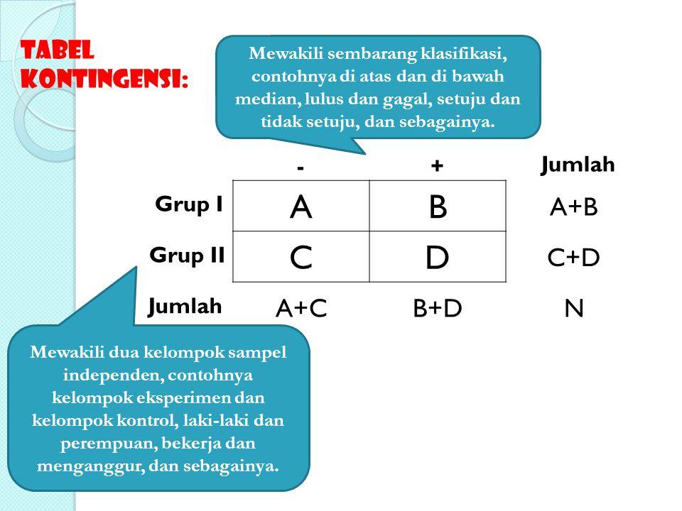 AB A+B CD C+D A+CB+DN Grup I Grup II -+ Jumlah Tabel Kontingensi: Mewakili sembarang klasifikasi, contohnya di atas dan di bawah median, lulus dan gag