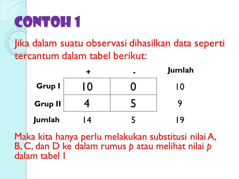 Contoh 1 Jika dalam suatu observasi dihasilkan data seperti tercantum dalam tabel berikut: 100 45 9 14519 Grup I Grup II +- Jumlah Maka kita hanya per