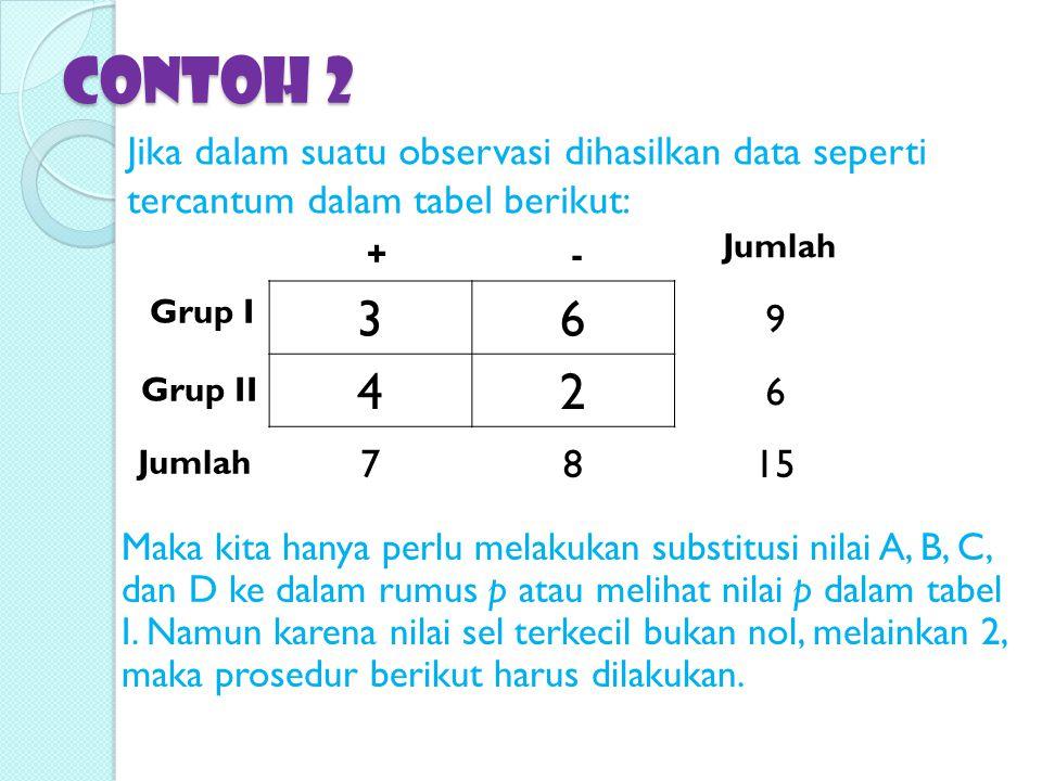 Contoh 2 Jika dalam suatu observasi dihasilkan data seperti tercantum dalam tabel berikut: 36 9 42 6 7815 Grup I Grup II +- Jumlah Maka kita hanya per