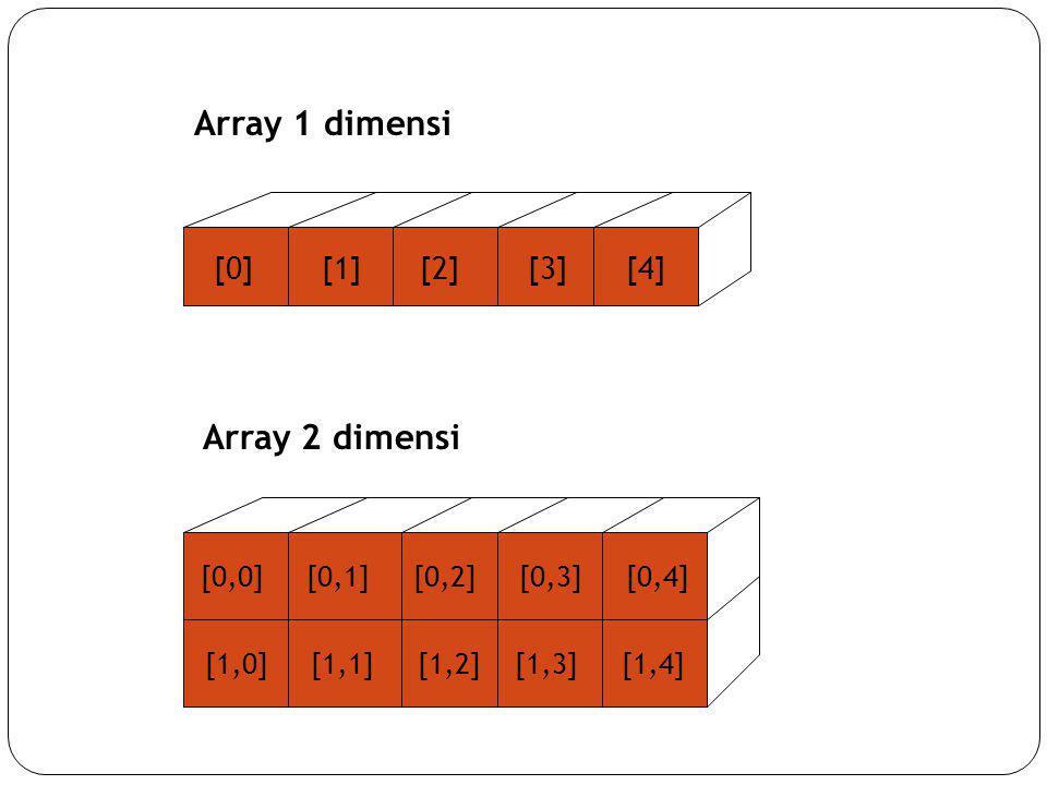 [0] [1] [2] [3] [4] [0,0] [0,1] [0,2] [0,3] [0,4] [1,0] [1,1] [1,2] [1,3] [1,4] Array 1 dimensi Array 2 dimensi