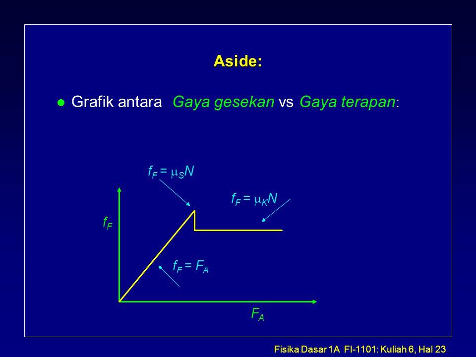 Fisika Dasar 1A FI-1101: Kuliah 6, Hal 23 Aside: l Grafik antara Gaya gesekan vs Gaya terapan : fFfF FAFA f F = F A f F =  K N f F =  S N