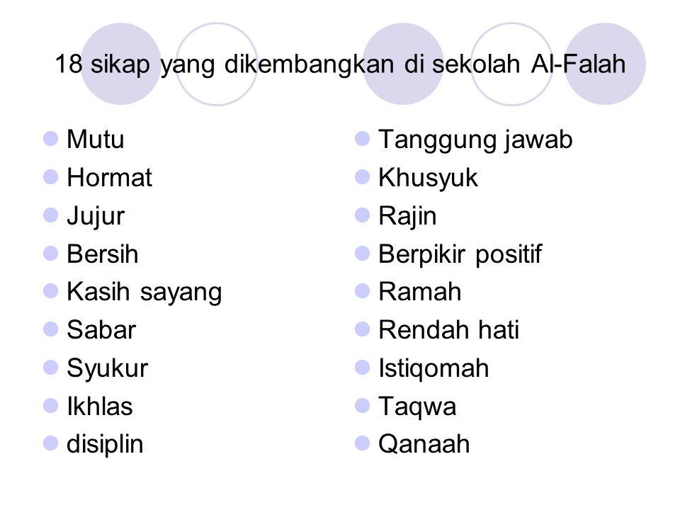 18 sikap yang dikembangkan di sekolah Al-Falah Mutu Hormat Jujur Bersih Kasih sayang Sabar Syukur Ikhlas disiplin Tanggung jawab Khusyuk Rajin Berpikir positif Ramah Rendah hati Istiqomah Taqwa Qanaah