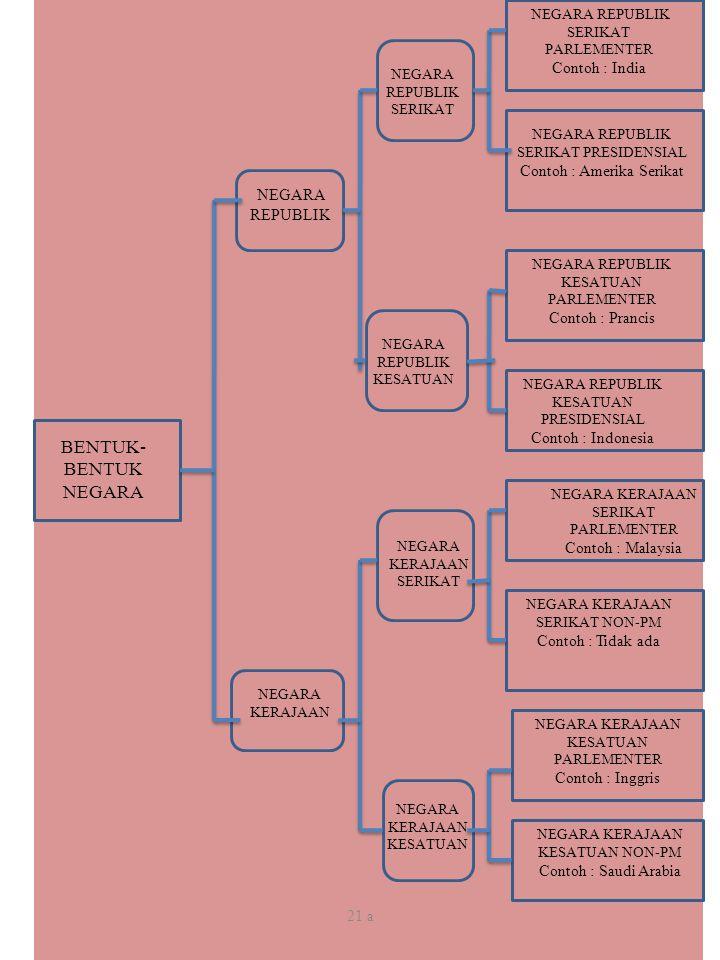 21 a BENTUK- BENTUK NEGARA NEGARA REPUBLIK NEGARA KERAJAAN NEGARA REPUBLIK SERIKAT NEGARA REPUBLIK KESATUAN NEGARA KERAJAAN SERIKAT NEGARA KERAJAAN KE