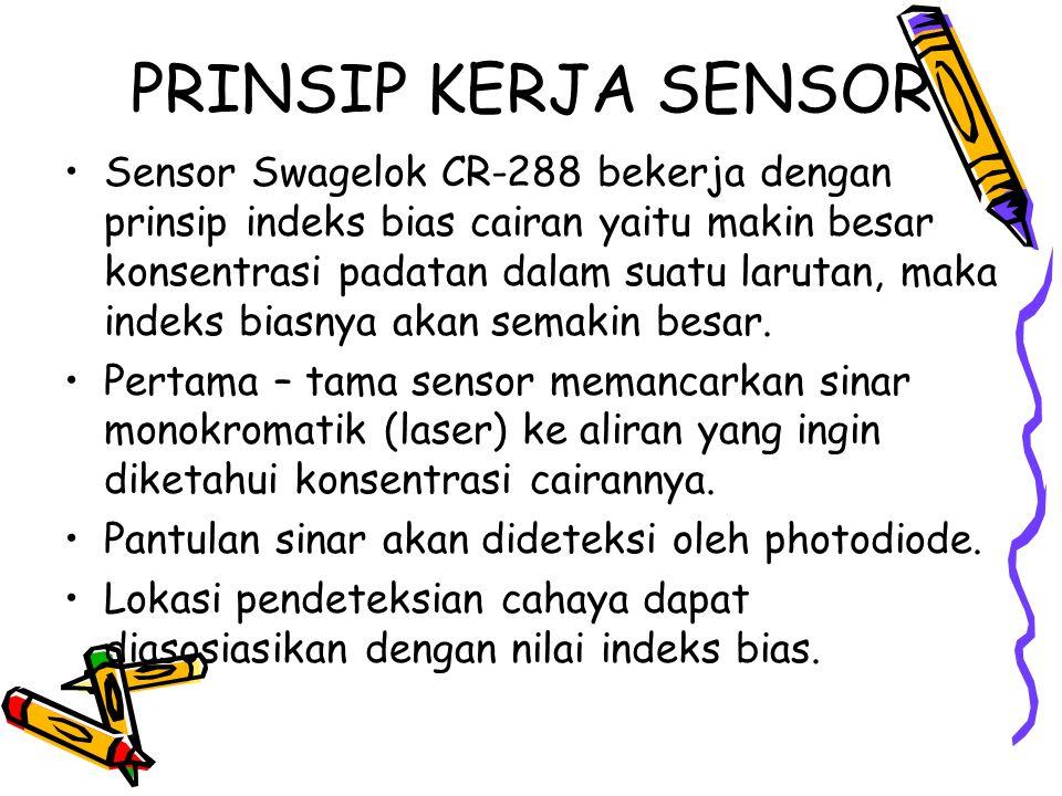 PRINSIP KERJA SENSOR Sensor Swagelok CR-288 bekerja dengan prinsip indeks bias cairan yaitu makin besar konsentrasi padatan dalam suatu larutan, maka