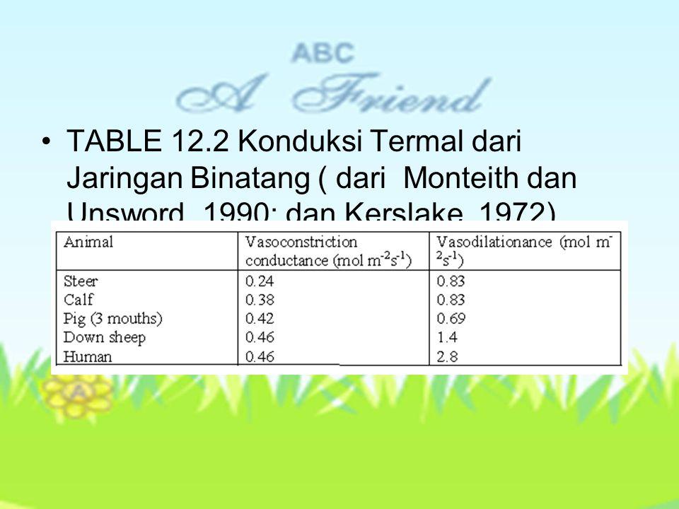 TABLE 12.2 Konduksi Termal dari Jaringan Binatang ( dari Monteith dan Unsword, 1990; dan Kerslake, 1972)