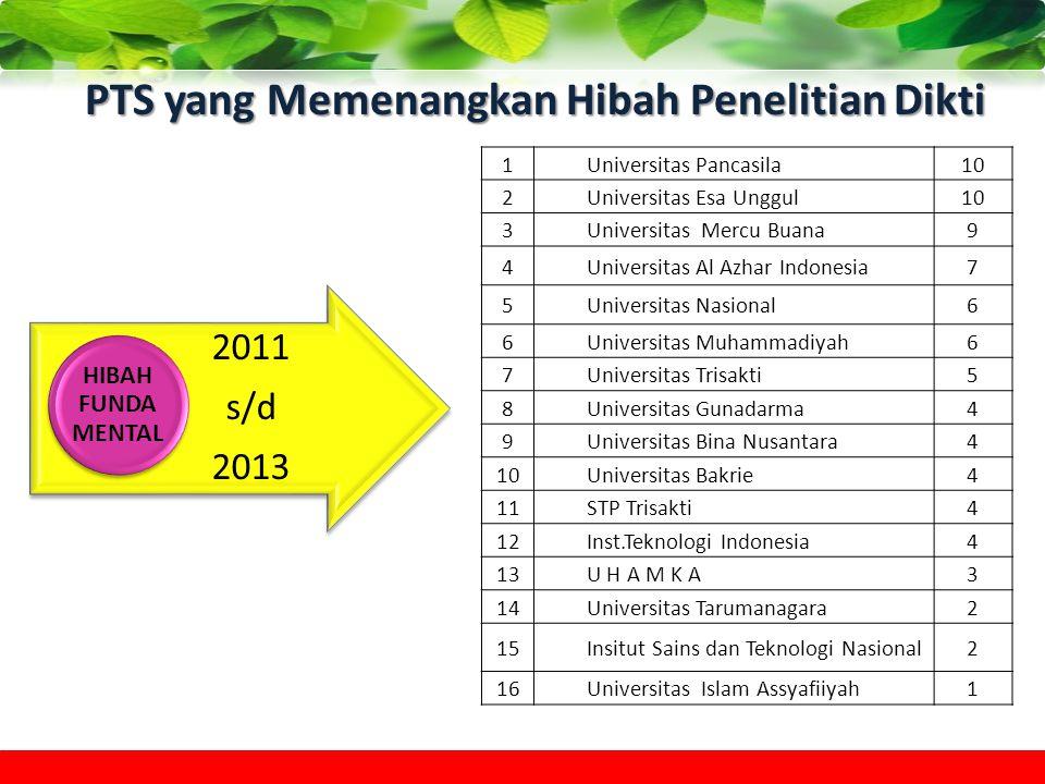 PTS yang Memenangkan Hibah Penelitian Dikti 2011 s/d 2013 HIBAH FUNDA MENTAL 1Universitas Pancasila10 2Universitas Esa Unggul10 3Universitas Mercu Bua