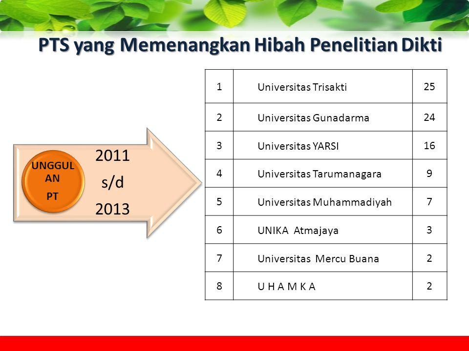 PTS yang Memenangkan Hibah Penelitian Dikti 2011 s/d 2013 UNGGUL AN PT 1Universitas Trisakti25 2Universitas Gunadarma24 3Universitas YARSI16 4Universi