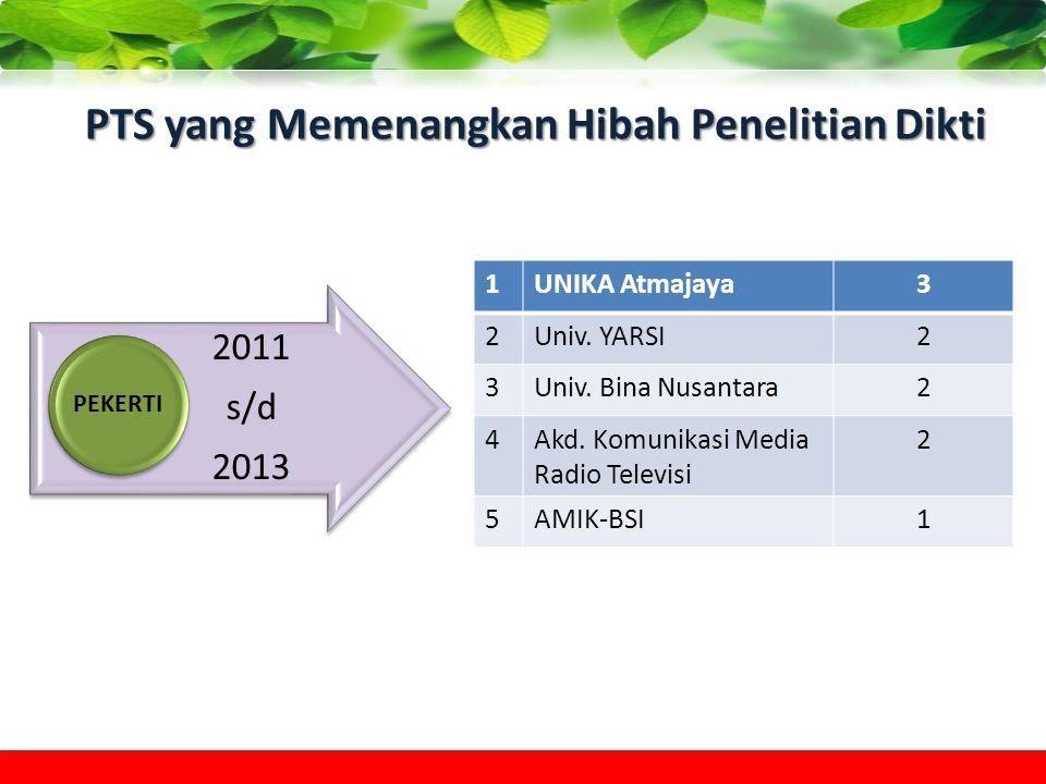 PTS yang Memenangkan Hibah Penelitian Dikti 2011 s/d 2013 PEKERTI 1UNIKA Atmajaya3 2Univ. YARSI2 3Univ. Bina Nusantara2 4Akd. Komunikasi Media Radio T