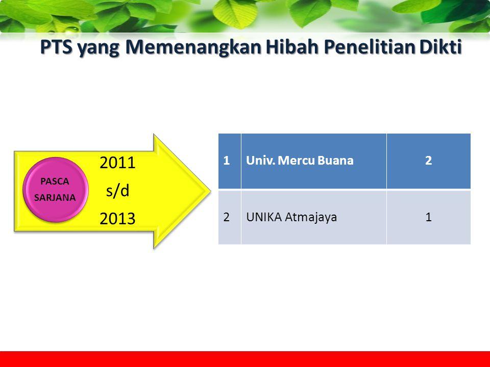 PTS yang Memenangkan Hibah Penelitian Dikti 2011 s/d 2013 PASCA SARJANA 1Univ. Mercu Buana2 2UNIKA Atmajaya1