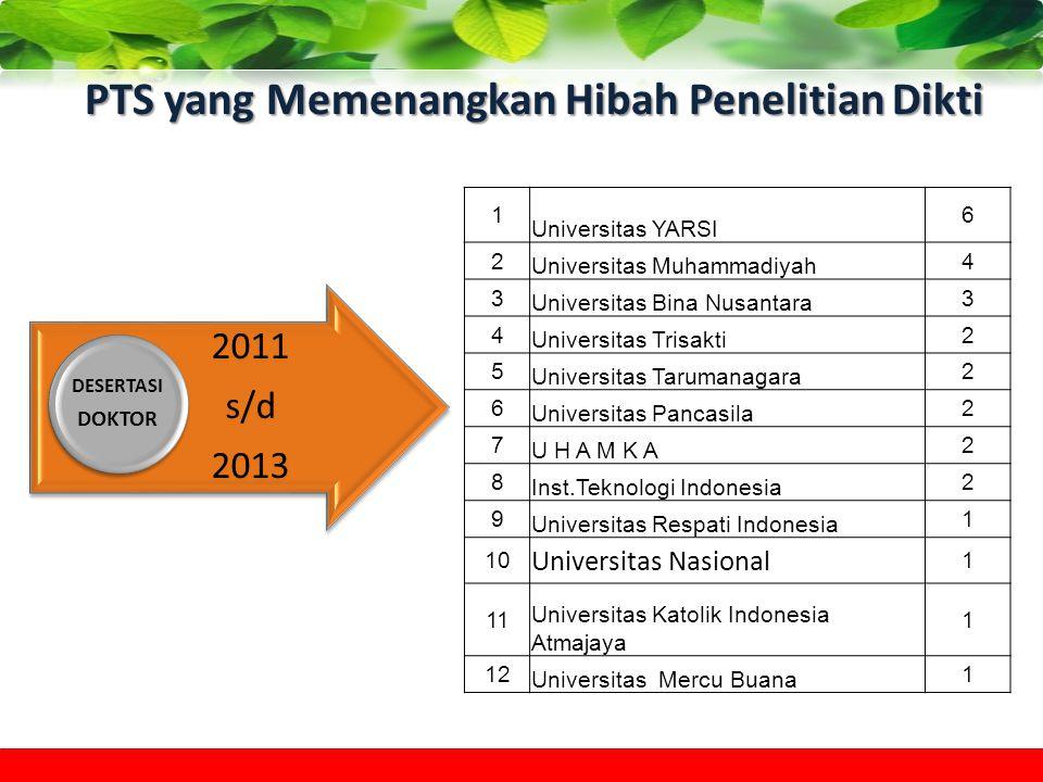 PTS yang Memenangkan Hibah Penelitian Dikti 2011 s/d 2013 DESERTASI DOKTOR 1 Universitas YARSI 6 2 Universitas Muhammadiyah 4 3 Universitas Bina Nusan