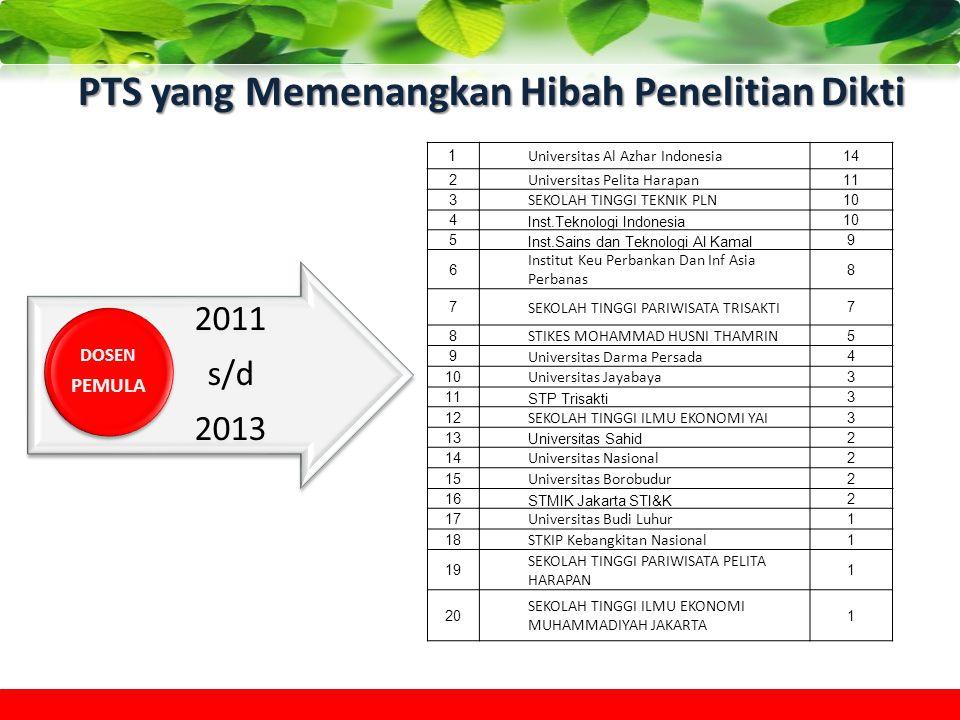 PTS yang Memenangkan Hibah Penelitian Dikti 2011 s/d 2013 DOSEN PEMULA 1 Universitas Al Azhar Indonesia 14 2 Universitas Pelita Harapan 11 3 SEKOLAH T