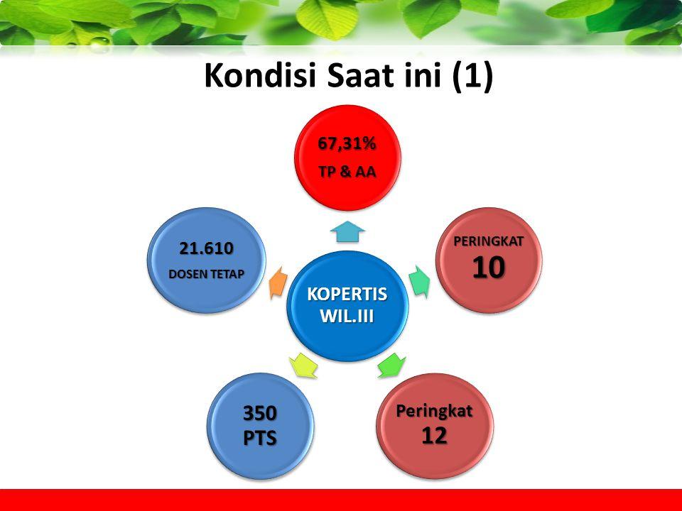 Kondisi Saat ini (1) KOPERTIS WIL.III 67,31% TP & AA PERINGKAT 10 Peringkat 12 350 PTS 21.610 DOSEN TETAP