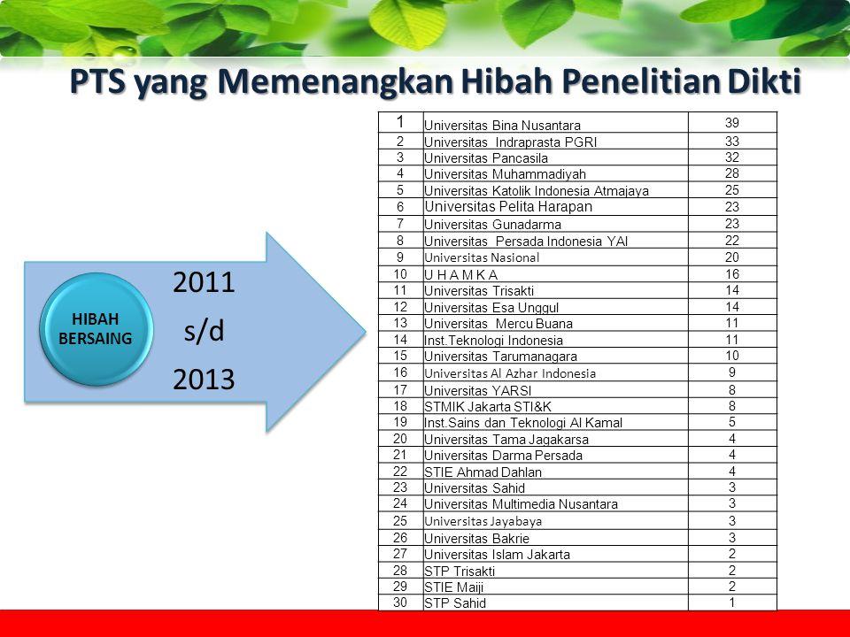 PTS yang Memenangkan Hibah Penelitian Dikti 1 Universitas Bina Nusantara 39 2 Universitas Indraprasta PGRI 33 3 Universitas Pancasila 32 4 Universitas