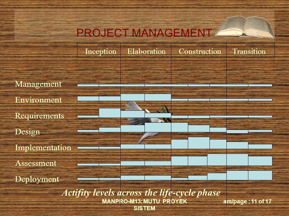PROJECT MANAGEMENT MANPRO-M13: MUTU PROYEK SISTEM am/page : 11 of 17 Inception Elaboration Construction Transition Management Environment Requirements