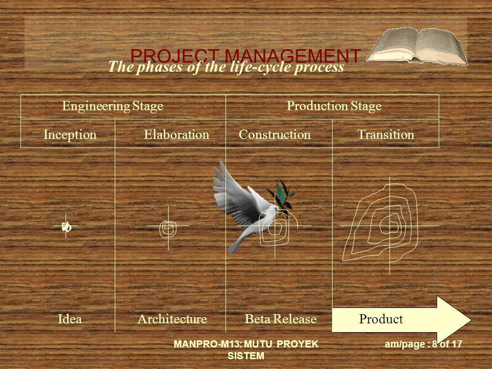 PROJECT MANAGEMENT MANPRO-M13: MUTU PROYEK SISTEM am/page : 8 of 17 IdeaArchitectureBeta ReleaseProduct Engineering StageProduction Stage InceptionEla