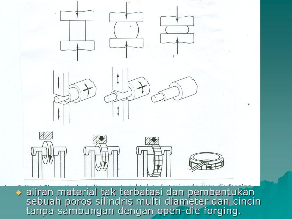  aliran material tak terbatasi dan pembentukan sebuah poros silindris multi diameter dan cincin tanpa sambungan dengan open-die forging.