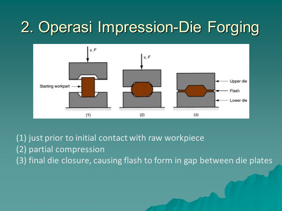 2. Operasi Impression-Die Forging 2. Operasi Impression-Die Forging (1) just prior to initial contact with raw workpiece (2) partial compression (3) f