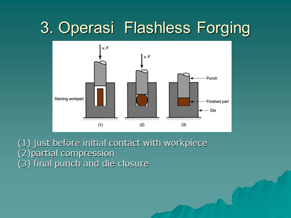 3. Operasi Flashless Forging 3. Operasi Flashless Forging (1) just before initial contact with workpiece (2)partial compression (3) final punch and di
