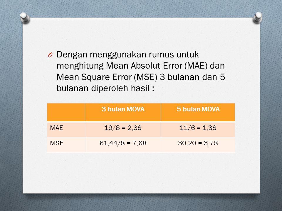 O Dengan menggunakan rumus untuk menghitung Mean Absolut Error (MAE) dan Mean Square Error (MSE) 3 bulanan dan 5 bulanan diperoleh hasil : 3 bulan MOVA5 bulan MOVA MAE19/8 = 2,3811/6 = 1,38 MSE61,44/8 = 7,6830,20 = 3,78