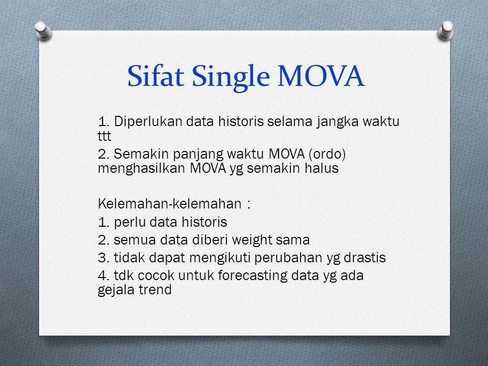 Sifat Single MOVA 1. Diperlukan data historis selama jangka waktu ttt 2. Semakin panjang waktu MOVA (ordo) menghasilkan MOVA yg semakin halus Kelemaha