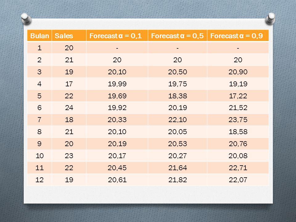 BulanSalesForecast α = 0,1Forecast α = 0,5Forecast α = 0,9 120--- 22120 31920,1020,5020,90 41719,9919,7519,19 52219,6918,3817,22 62419,9220,1921,52 71