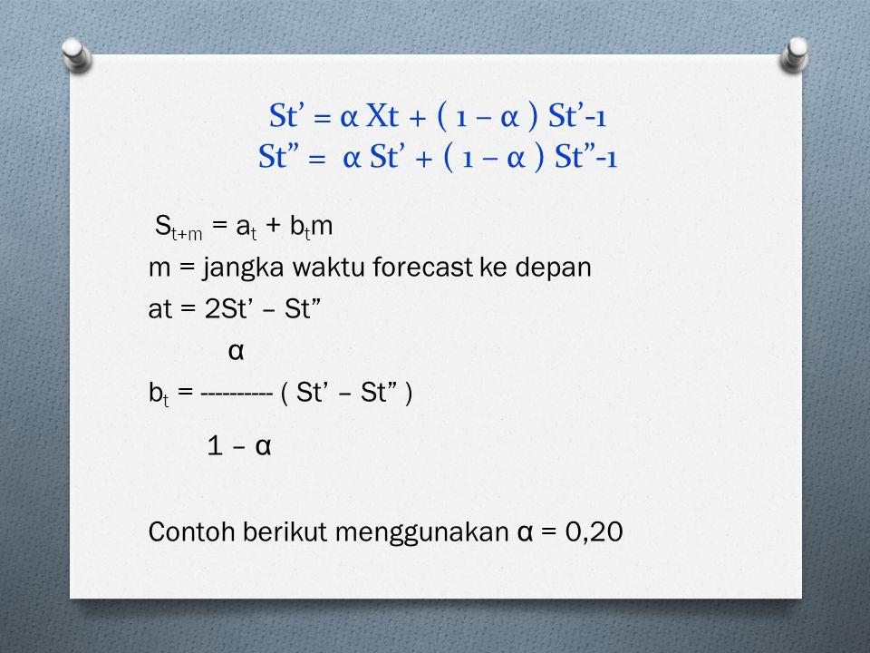 """St' = α Xt + ( 1 – α ) St'-1 St"""" = α St' + ( 1 – α ) St""""-1 S t+m = a t + b t m m = jangka waktu forecast ke depan at = 2St' – St"""" α b t = ---------- ("""