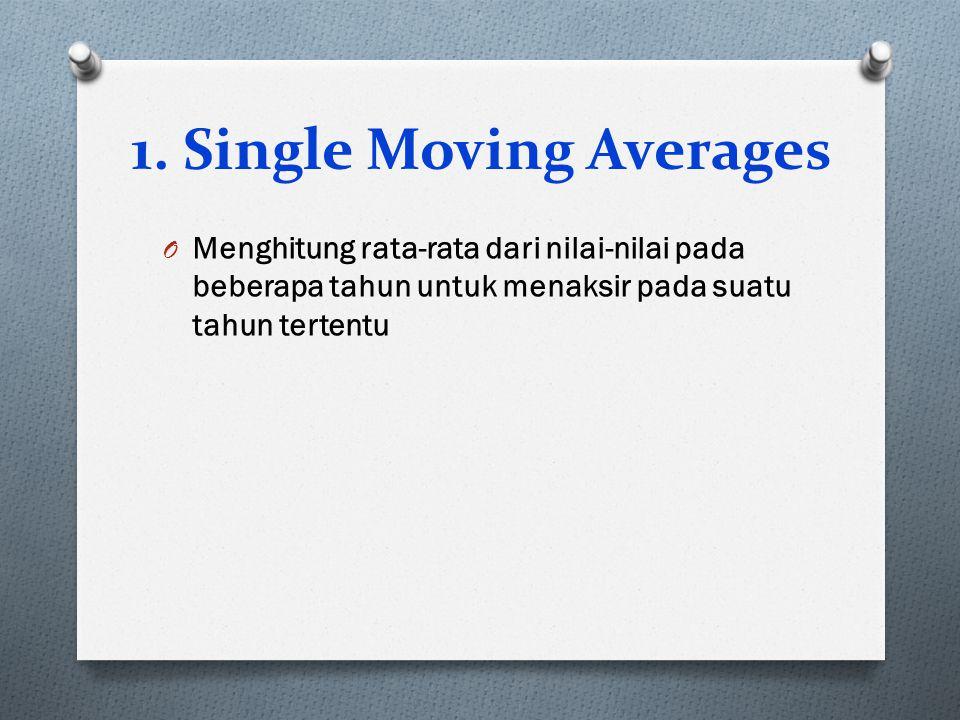 1. Single Moving Averages O Menghitung rata-rata dari nilai-nilai pada beberapa tahun untuk menaksir pada suatu tahun tertentu