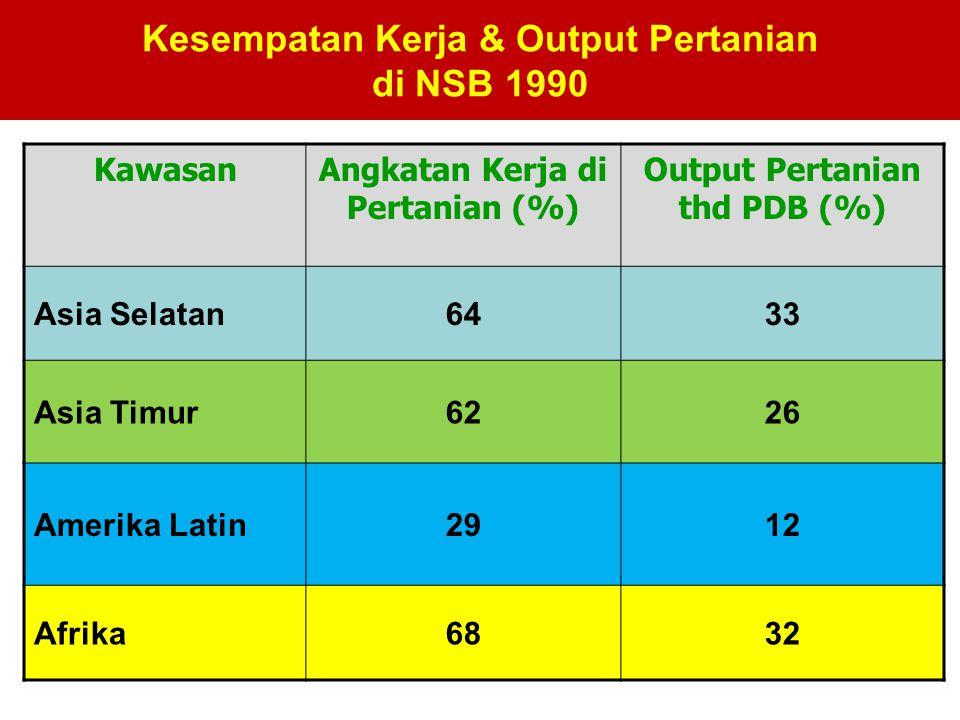 Kesempatan Kerja & Output Pertanian di NSB 1990 KawasanAngkatan Kerja di Pertanian (%) Output Pertanian thd PDB (%) Asia Selatan6433 Asia Timur6226 Am