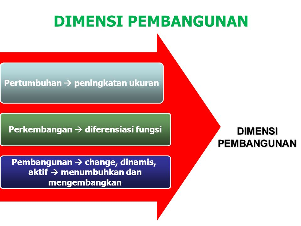 DIMENSI PEMBANGUNAN Pertumbuhan  peningkatan ukuran Perkembangan  diferensiasi fungsi Pembangunan  change, dinamis, aktif  menumbuhkan dan mengemb