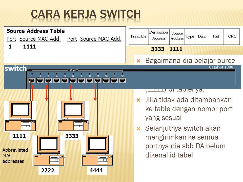  Bagaimana dia belajar ource MAC addresses?  Pertama, switch melihat SA (1111) di tablenya.  Jika tidak ada ditambahkan ke table dengan nomor port