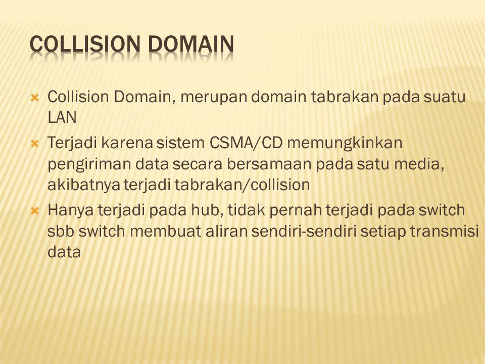  Collision Domain, merupan domain tabrakan pada suatu LAN  Terjadi karena sistem CSMA/CD memungkinkan pengiriman data secara bersamaan pada satu media, akibatnya terjadi tabrakan/collision  Hanya terjadi pada hub, tidak pernah terjadi pada switch sbb switch membuat aliran sendiri-sendiri setiap transmisi data