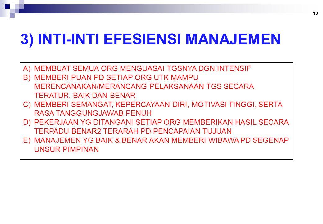 3) INTI-INTI EFESIENSI MANAJEMEN 10 A)MEMBUAT SEMUA ORG MENGUASAI TGSNYA DGN INTENSIF B)MEMBERI PUAN PD SETIAP ORG UTK MAMPU MERENCANAKAN/MERANCANG PELAKSANAAN TGS SECARA TERATUR, BAIK DAN BENAR C)MEMBERI SEMANGAT, KEPERCAYAAN DIRI, MOTIVASI TINGGI, SERTA RASA TANGGUNGJAWAB PENUH D)PEKERJAAN YG DITANGANI SETIAP ORG MEMBERIKAN HASIL SECARA TERPADU BENAR2 TERARAH PD PENCAPAIAN TUJUAN E)MANAJEMEN YG BAIK & BENAR AKAN MEMBERI WIBAWA PD SEGENAP UNSUR PIMPINAN