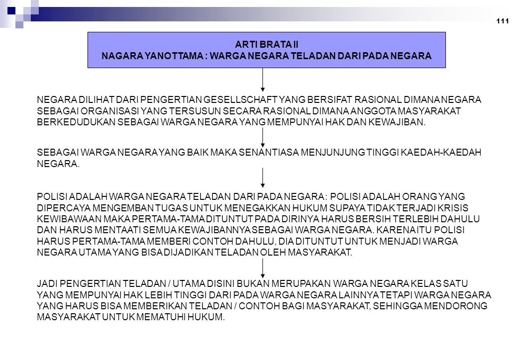 111 ARTI BRATA II NAGARA YANOTTAMA : WARGA NEGARA TELADAN DARI PADA NEGARA NEGARA DILIHAT DARI PENGERTIAN GESELLSCHAFT YANG BERSIFAT RASIONAL DIMANA NEGARA SEBAGAI ORGANISASI YANG TERSUSUN SECARA RASIONAL DIMANA ANGGOTA MASYARAKAT BERKEDUDUKAN SEBAGAI WARGA NEGARA YANG MEMPUNYAI HAK DAN KEWAJIBAN.