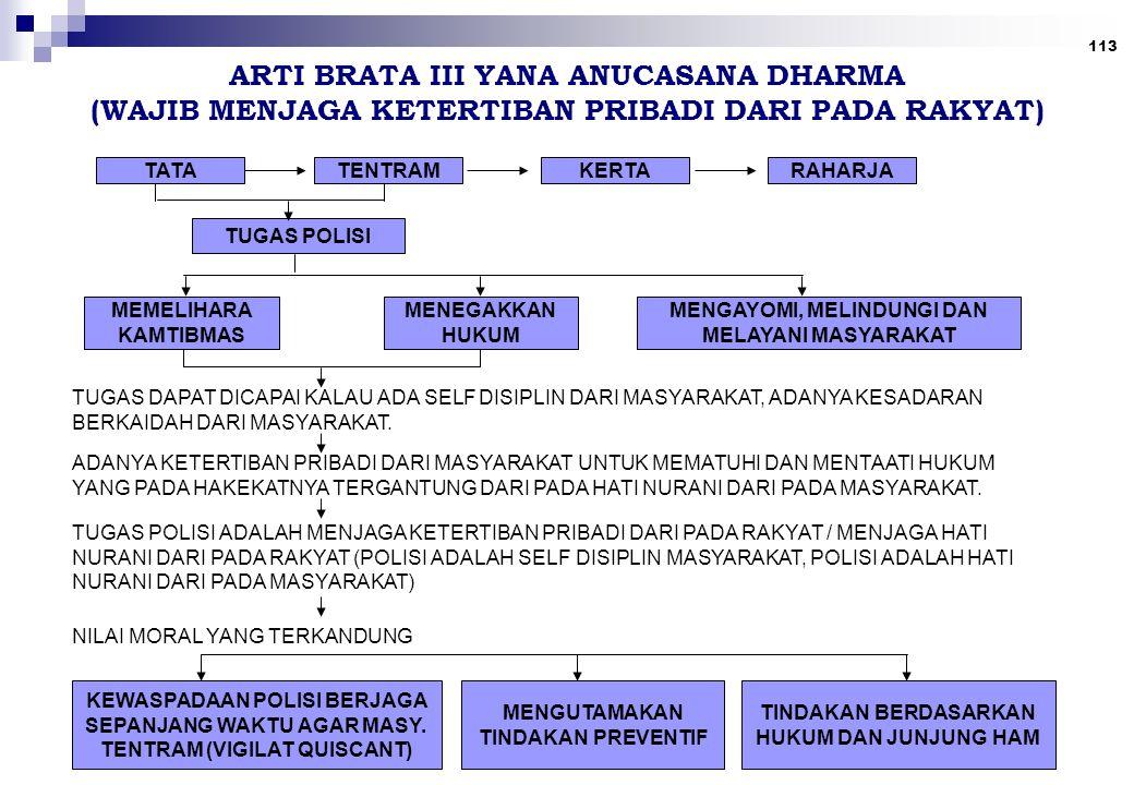113 ARTI BRATA III YANA ANUCASANA DHARMA (WAJIB MENJAGA KETERTIBAN PRIBADI DARI PADA RAKYAT) TATATENTRAMKERTARAHARJA TUGAS POLISI MEMELIHARA KAMTIBMAS MENEGAKKAN HUKUM TUGAS DAPAT DICAPAI KALAU ADA SELF DISIPLIN DARI MASYARAKAT, ADANYA KESADARAN BERKAIDAH DARI MASYARAKAT.
