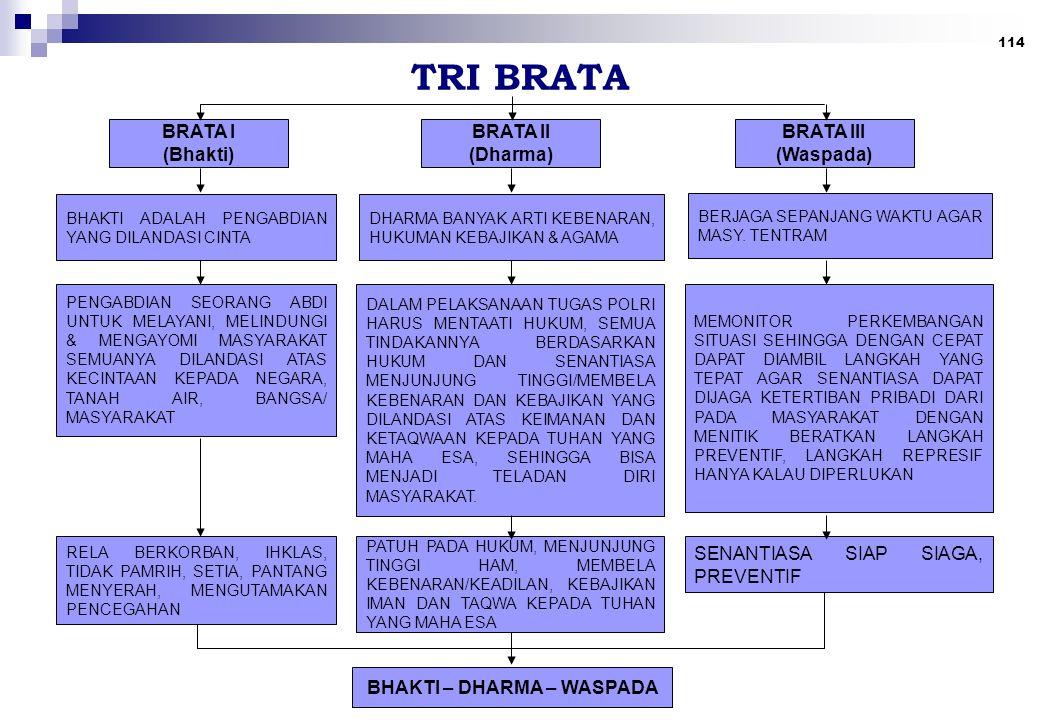 114 TRI BRATA BRATA I (Bhakti) BRATA II (Dharma) BRATA III (Waspada) BHAKTI ADALAH PENGABDIAN YANG DILANDASI CINTA DHARMA BANYAK ARTI KEBENARAN, HUKUMAN KEBAJIKAN & AGAMA BERJAGA SEPANJANG WAKTU AGAR MASY.