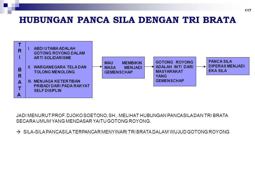 117 HUBUNGAN PANCA SILA DENGAN TRI BRATA TRIBRATATRIBRATA I.ABDI UTAMA ADALAH GOTONG ROYONG DALAM ARTI SOLIDARISME II.WARGANEGARA TELA DAN TOLONG MENO