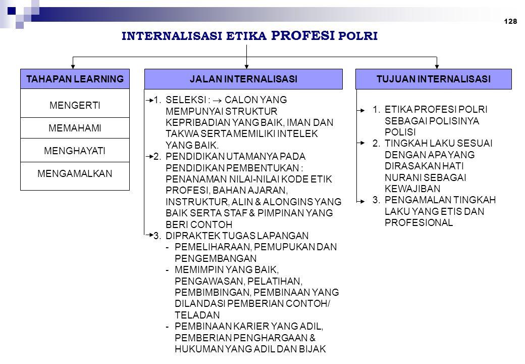 128 INTERNALISASI ETIKA PROFESI POLRI TAHAPAN LEARNING MENGERTI MEMAHAMI MENGHAYATI MENGAMALKAN JALAN INTERNALISASITUJUAN INTERNALISASI 1.SELEKSI : 