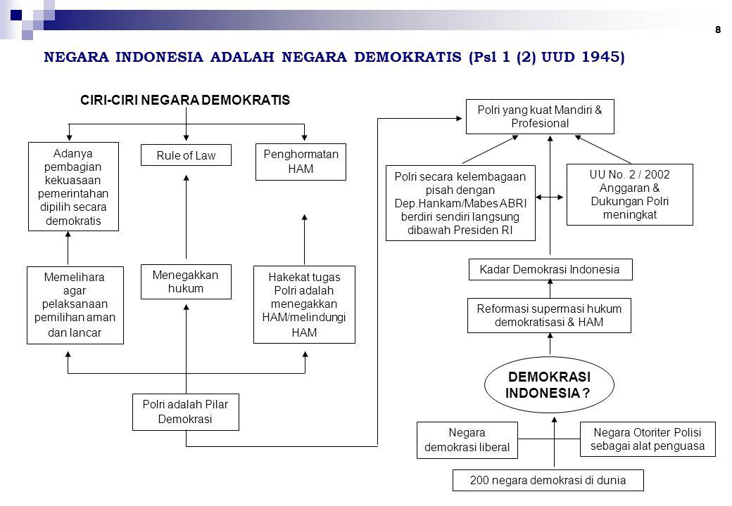 8 NEGARA INDONESIA ADALAH NEGARA DEMOKRATIS (Psl 1 (2) UUD 1945) CIRI-CIRI NEGARA DEMOKRATIS Adanya pembagian kekuasaan pemerintahan dipilih secara demokratis Rule of Law Memelihara agar pelaksanaan pemilihan aman dan lancar Penghormatan HAM Menegakkan hukum Hakekat tugas Polri adalah menegakkan HAM/melindungi HAM Polri adalah Pilar Demokrasi Polri yang kuat Mandiri & Profesional Polri secara kelembagaan pisah dengan Dep.Hankam/Mabes ABRI berdiri sendiri langsung dibawah Presiden RI UU No.