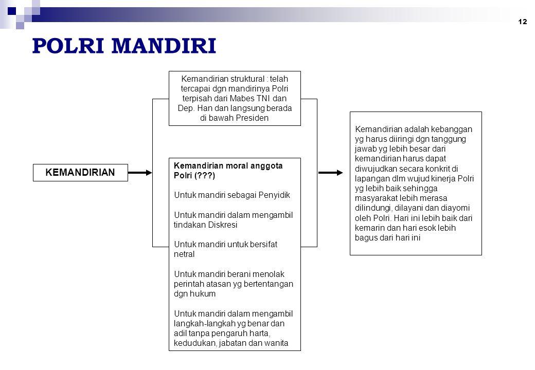 12 POLRI MANDIRI KEMANDIRIAN Kemandirian struktural : telah tercapai dgn mandirinya Polri terpisah dari Mabes TNI dan Dep.