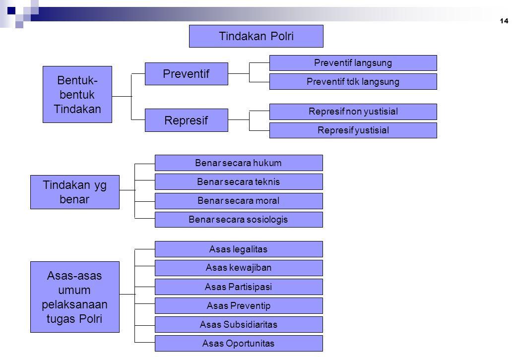 14 Tindakan Polri Bentuk- bentuk Tindakan Preventif Represif Tindakan yg benar Asas-asas umum pelaksanaan tugas Polri Preventif langsung Preventif tdk