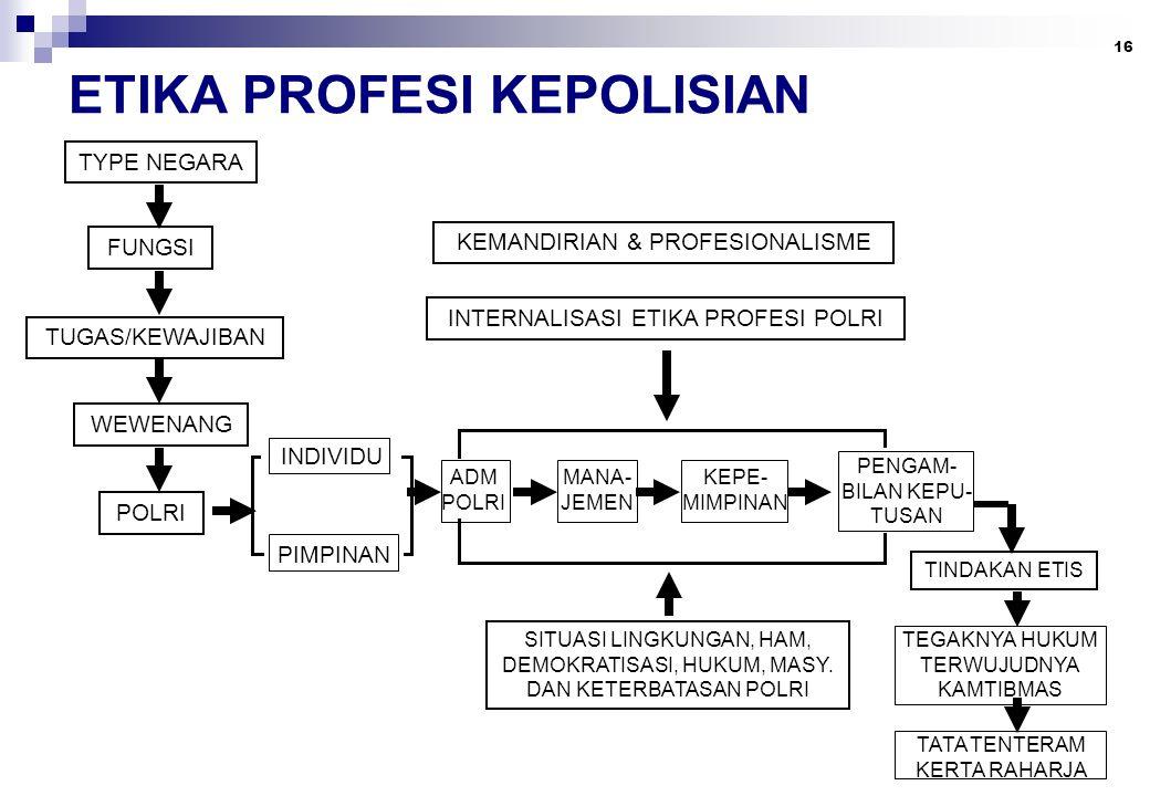 16 ETIKA PROFESI KEPOLISIAN TYPE NEGARA FUNGSI TUGAS/KEWAJIBAN WEWENANG POLRI INDIVIDU PIMPINAN ADM POLRI MANA- JEMEN KEPE- MIMPINAN PENGAM- BILAN KEPU- TUSAN INTERNALISASI ETIKA PROFESI POLRI KEMANDIRIAN & PROFESIONALISME TINDAKAN ETIS TEGAKNYA HUKUM TERWUJUDNYA KAMTIBMAS TATA TENTERAM KERTA RAHARJA SITUASI LINGKUNGAN, HAM, DEMOKRATISASI, HUKUM, MASY.
