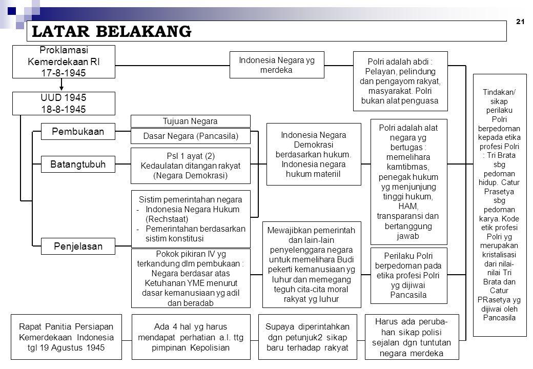 21 LATAR BELAKANG Proklamasi Kemerdekaan RI 17-8-1945 UUD 1945 18-8-1945 Pembukaan Batangtubuh Penjelasan Tujuan Negara Dasar Negara (Pancasila) Psl 1 ayat (2) Kedaulatan ditangan rakyat (Negara Demokrasi) Sistim pemerintahan negara -Indonesia Negara Hukum (Rechstaat) -Pemerintahan berdasarkan sistim konstitusi Pokok pikiran IV yg terkandung dlm pembukaan : Negara berdasar atas Ketuhanan YME menurut dasar kemanusiaan yg adil dan beradab Indonesia Negara Demokrasi berdasarkan hukum.