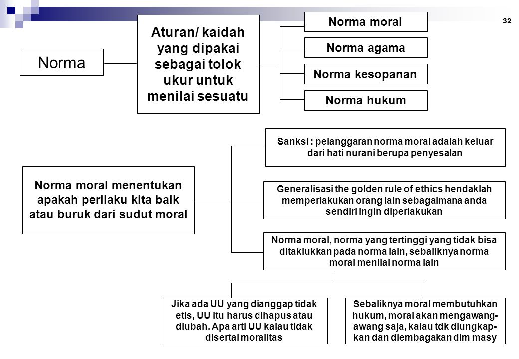 32 Norma Aturan/ kaidah yang dipakai sebagai tolok ukur untuk menilai sesuatu Norma moral Norma agama Norma kesopanan Norma hukum Norma moral menentuk