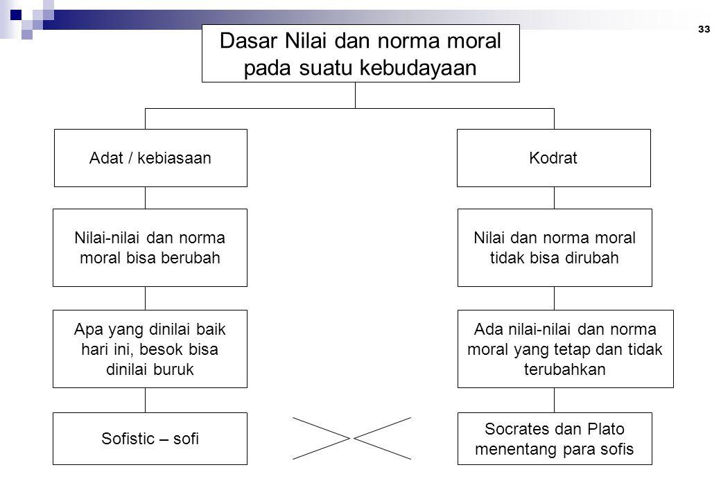 33 Dasar Nilai dan norma moral pada suatu kebudayaan Adat / kebiasaan Nilai-nilai dan norma moral bisa berubah Apa yang dinilai baik hari ini, besok b