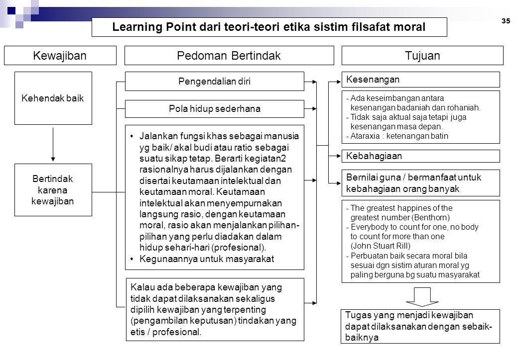 35 Learning Point dari teori-teori etika sistim filsafat moral KewajibanPedoman BertindakTujuan Kehendak baik Bertindak karena kewajiban Pengendalian diri Pola hidup sederhana Jalankan fungsi khas sebagai manusia yg baik/ akal budi atau ratio sebagai suatu sikap tetap.